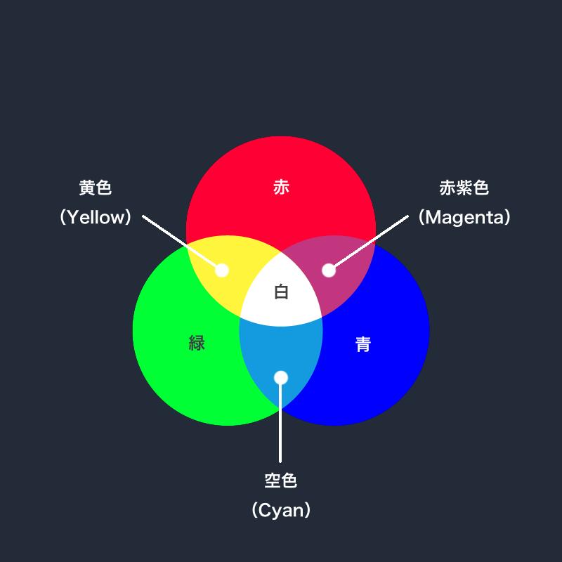 色光の3原色は赤、緑、青