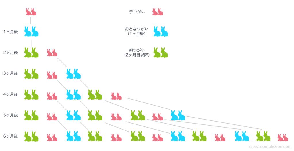 フィボナッチ数列うさぎの増え方の図